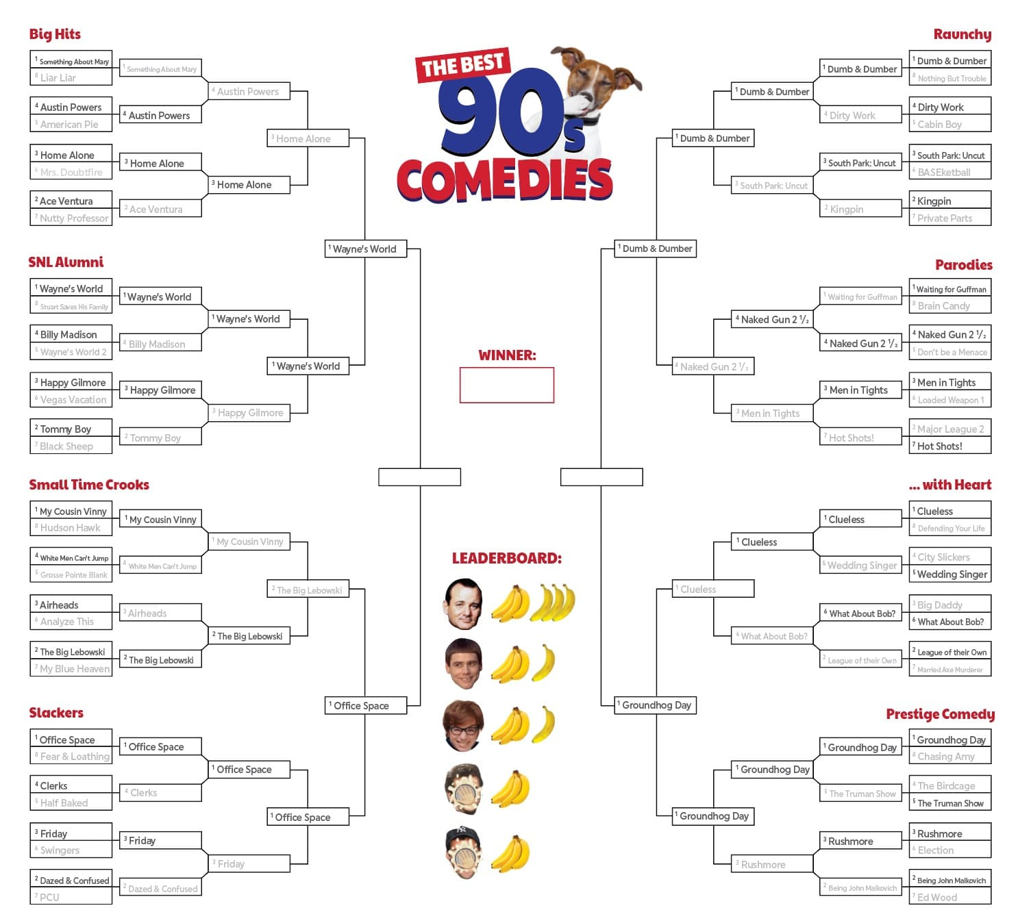 Best 90s Comedy Movies: Up-to-Date Bracket