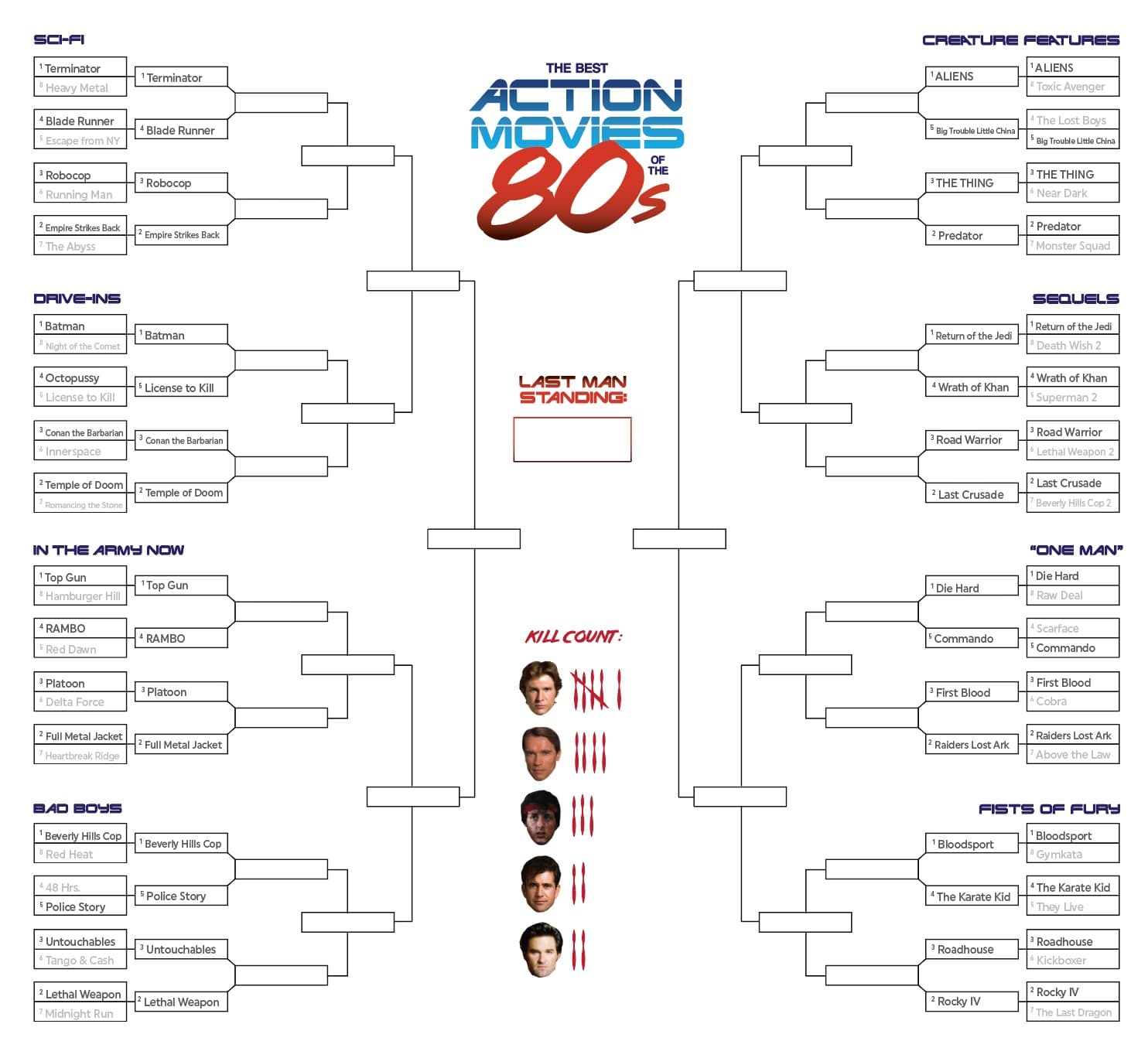 Best 80s Action Movies: Up-to-Date Bracket